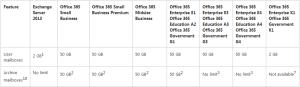 Clip from Nov 2013 O365 service description
