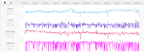 bike data… too many cadence spikes